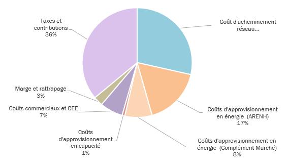 Marche De Detail De L Electricite Cre