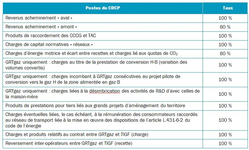 Tarifs d acc s et prestations annexes infrastructures gazi res r seaux cre - Facture gaz electricite moyenne ...